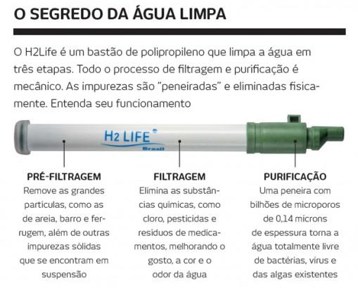 Funcionamento do H2Life