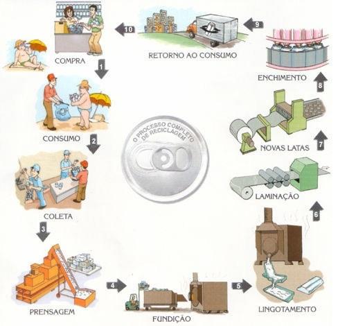 Processo de reciclagem do lixo