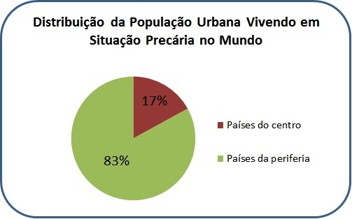 Infográfico - Distribuição da População Urbana vivendo em situação precária no mundo