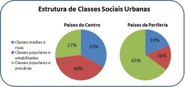 Infográfico - Estrutura de Classes Sociais Urbanas
