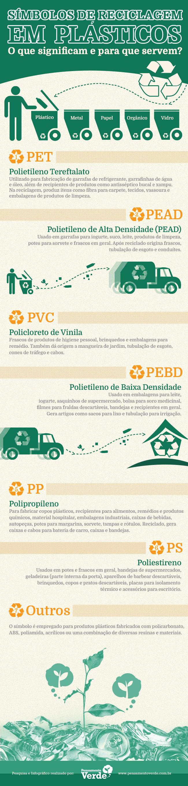 Infográfico - Símbolos da reciclagem de plástico