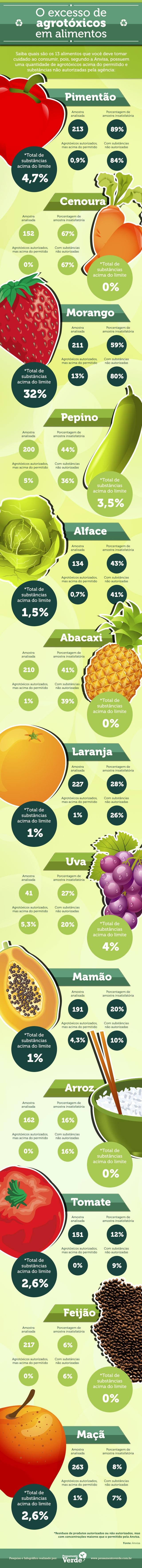 Infográfico de Agrotóxicos em alimentos